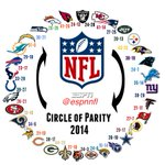 The 2014 NFL circle of parity is complete! The Raiders beat the Chiefs who beat the Pats who beat the Jets... http://t.co/Fa13lwS1tn