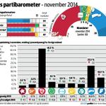Jeg skjønner vi er mest opptatt av budsjett i dag, men ta en titt på målinga i @DagensNaeringsl også. 41,2% :-) http://t.co/sKzsVM4SGI