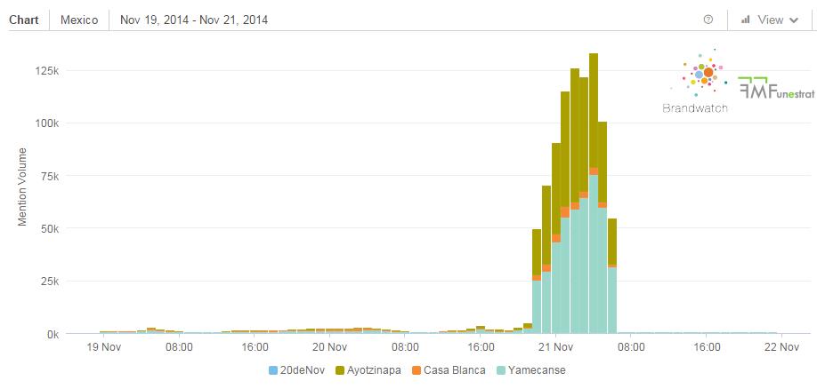 el volumen de menciones alrededor de #yamecanse y los otros HT que lograron ser primer TT a nivel mundial (GMT) #smm http://t.co/XIQuAjJAG4