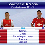 Sanchez v Di Maria. Who has been the best summer signing? Vote using #ssnhqsanchez and #ssnhqdimaria #SSNHQ http://t.co/MCEmcJ7Lrr
