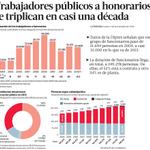 64% de los trabajadores del Sector Público en Chile están a Contrata o a Honorarios. El Estado tampoco da el ejemplo http://t.co/c9whxZpQiT