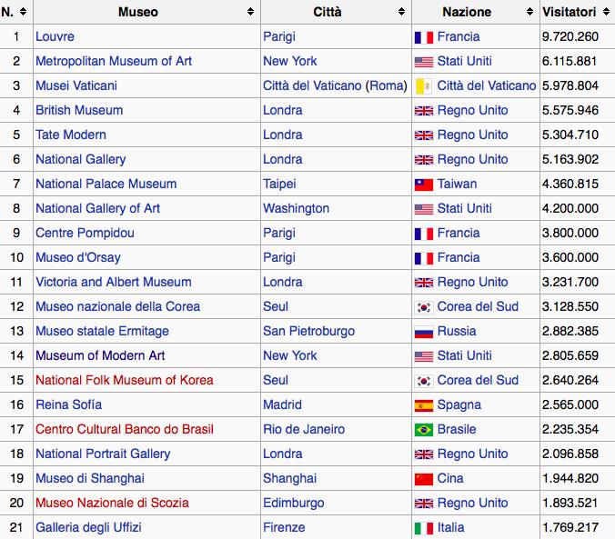 Nella classifica dei musei più visitati nel mondo, primo museo italiano è 21°. Cambiare è obbligo #chetempochefa http://t.co/sorL3sKw0P