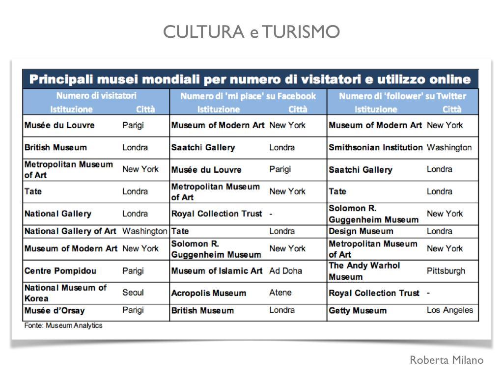 I musei più visitati e quelli più attivi nella comunicazione: ancora nessun italiano in classifica #chetempochefa http://t.co/0ziMj7hqgU