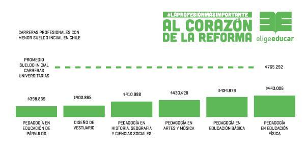 Las 5 carreras con menor sueldo inicial en Chile son de educación #LaProfesiónMásImportante http://t.co/veyTEvsc8h http://t.co/vjcHzIW5vY