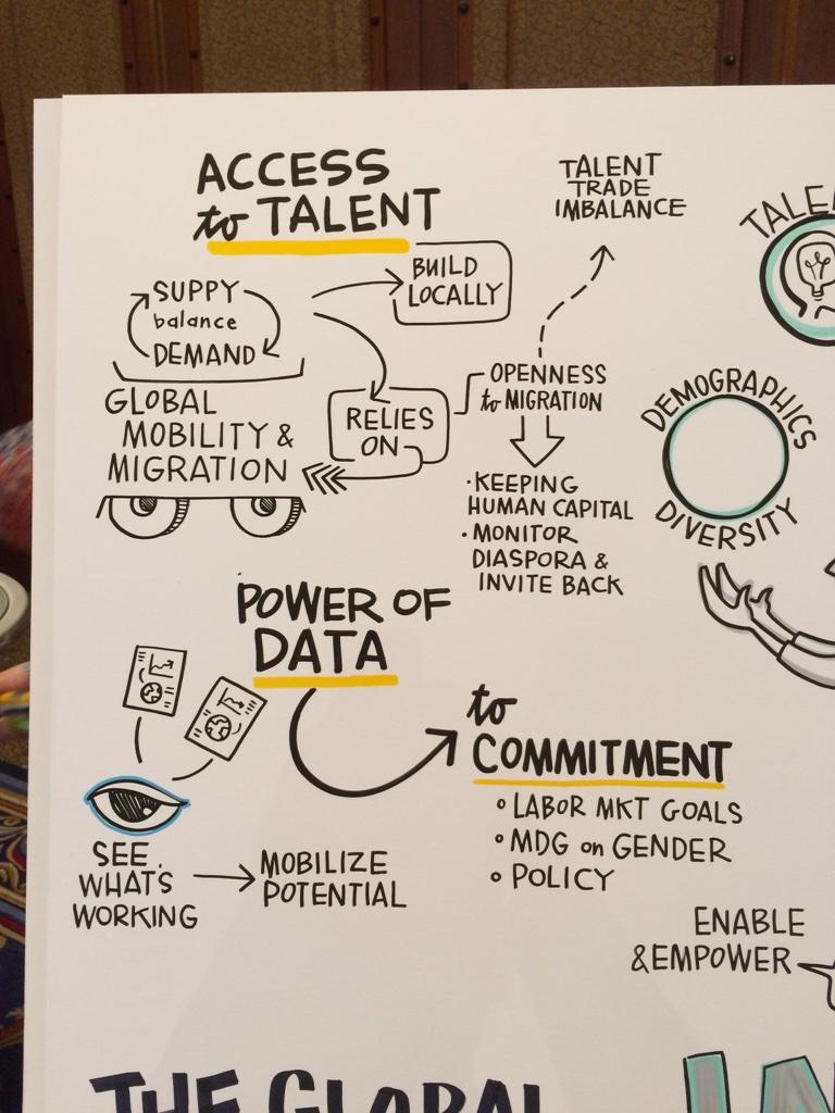 "MT @johnmaeda: Fantastic visual facilitation by @aliciabramlett on ""Increasing Job Growth"" #wef http://t.co/yciMLaEdFi #jobs #hr"