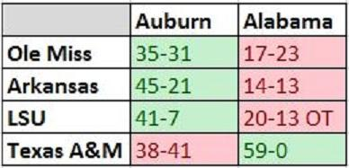 Seeing a lot of 59-0 out there today, so let's take a look at all Auburn and Alabama scores against like opponents. http://t.co/L7e5jlsNe1