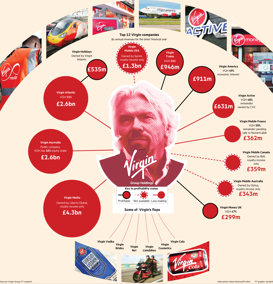 the virgin group brand The virgin group of companies have a complex structure that contains elements of a generic conglomerate and a keiretsu, and sometimes it simply licences its brand examples of licensing are virgin records and virgin media , which are owned by universal music group and liberty global respectively.