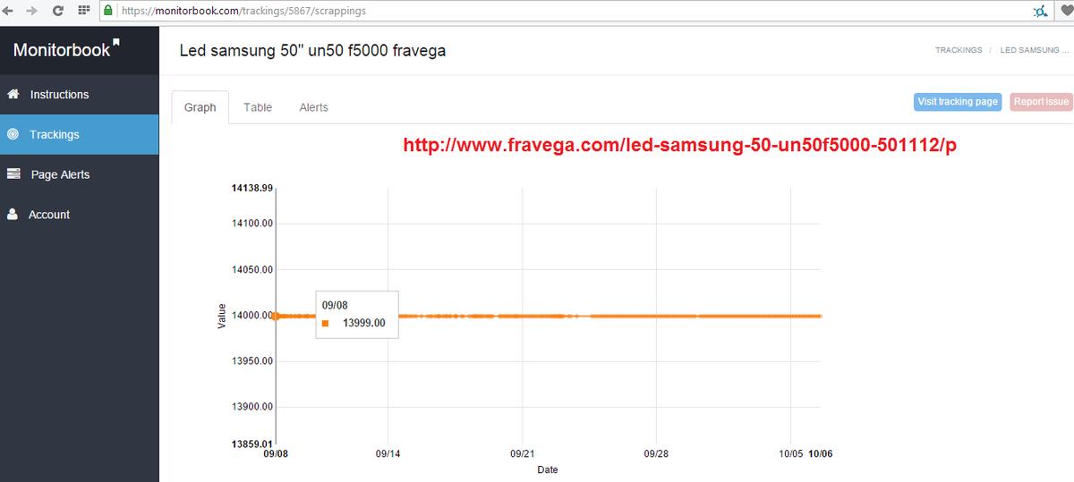 Mentiras de #CyberMonday http://t.co/D3dOxR7QS7 está en $ 13.999 desde hace 2 meses @fravegaonline http://t.co/D5mUy9ZNbd