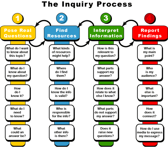 The inquiry process, via @MindShiftKQED #edchat #infographic http://t.co/tUMALWJ0WU