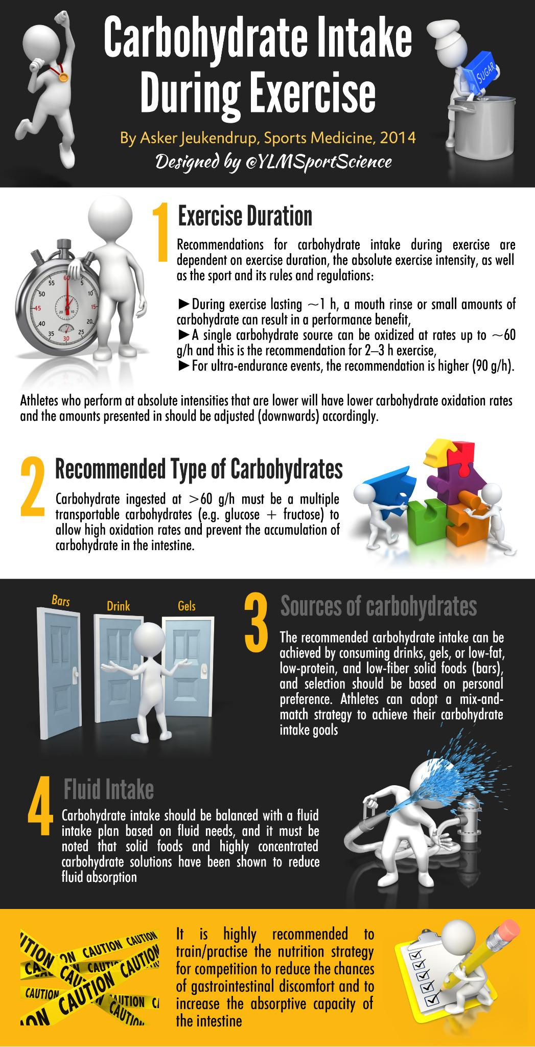 RT @YLMSportScience: #Nutrition #Competition | Carbohydrate Intake During Exercise: How Much is Needed? by @Jeukendrup in @SportsMedicineJ http://t.co/DPrivMNOjK