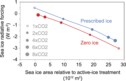 Loss of all sea ice would add 3 W/m2 to climate forcing, almost as much as a doubling of CO2. http://t.co/gN3JFg4TdV http://t.co/FqkxrtEwGL