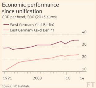 25 Years After Reunification The East German Economy Still