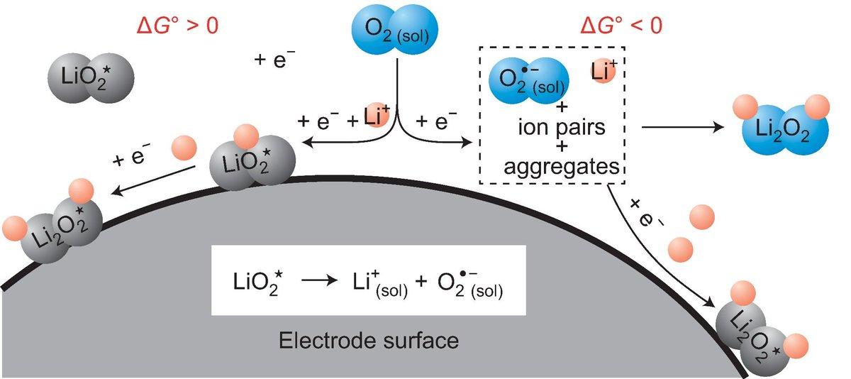 Batterie lithium oxygene