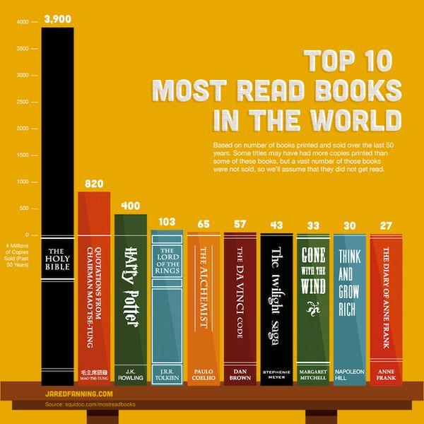 I dieci libri più letti al mondo negli ultimi 50 anni. http://t.co/yJzqGMYk4R http://t.co/g5OUSHQ1b6