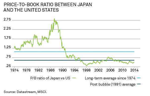 #Chart:  Why Japanese stocks could represent an opportunity for investors now  #iThinking  http://t.co/y3Wf02znoP http://t.co/d7urYMczNY