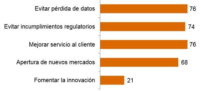 Cuáles son las prioridades de las #empresas al establecer planes de #GestionRiesgos http://t.co/sy8xG2e1dg @IDG_tv http://t.co/yhtwanz5hh