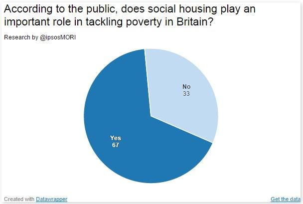 Does social housing play an important role in tackling poverty? According to @ipsosMORI research, yes! #HousingDay http://t.co/BTWZCFFkBt