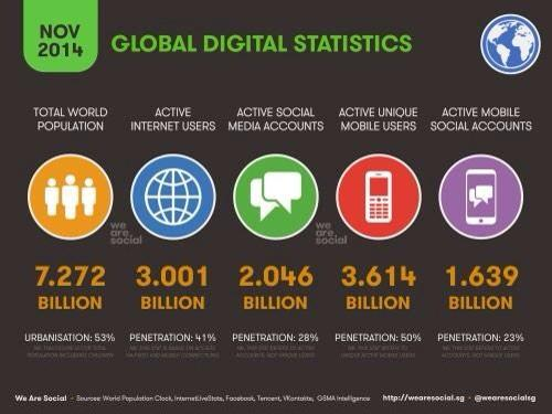 Some interesting stats on our current Digital universe 2014 to consider this morning at #SMB38 #IMS14 http://t.co/KGINmY1JyR