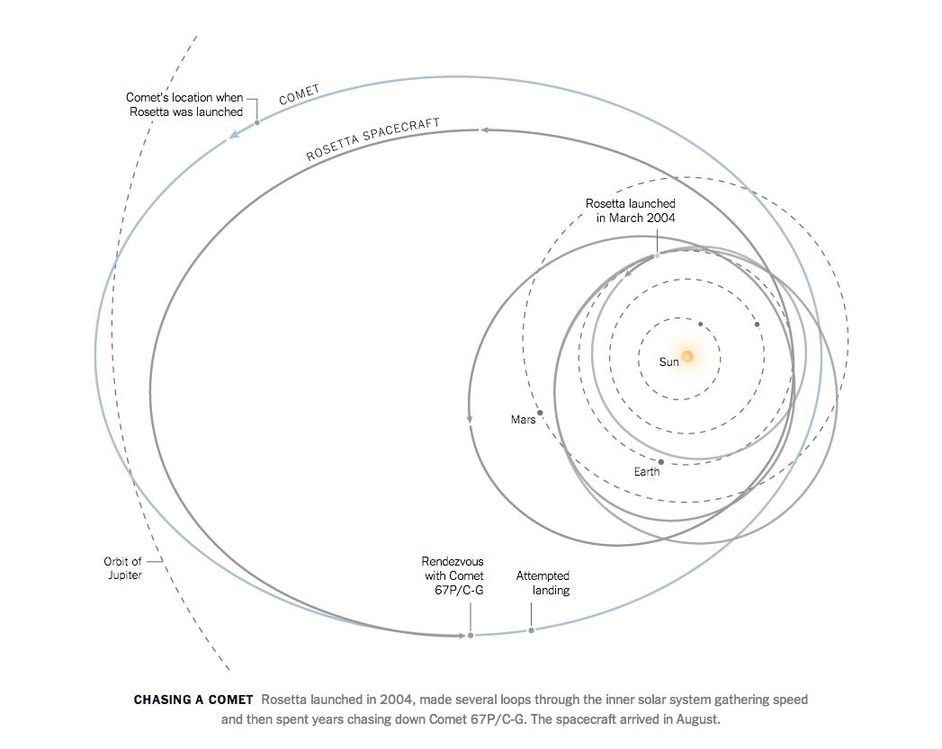 .@nytgraphics diagram of @ESA_Rosetta location relative to inner solar system. (via @13pt) http://t.co/dPBKeReSTm http://t.co/BtOdxim5bu