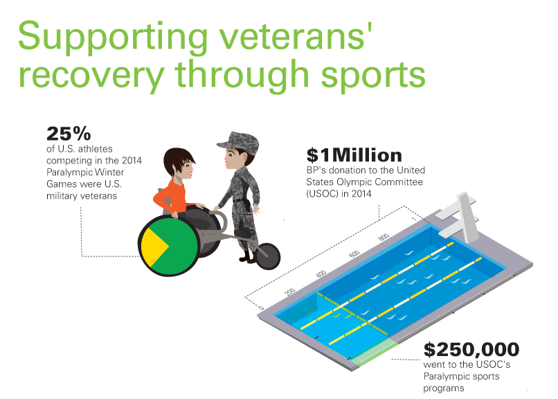 Did you know 25% of U.S. athletes in Paralympic Winter Games were U.S. military #veterans? http://t.co/gnd8qxjUzf http://t.co/mlGVll9m1h