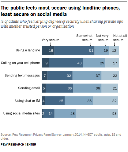 81% of Americans feel insecure using social media sites to share private info. http://t.co/EXLKlxeAQc http://t.co/vuG470MQc9