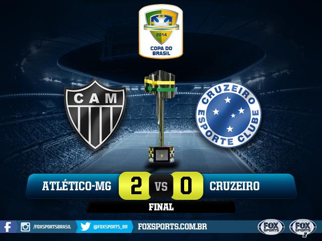 CAIU NO HORTO, TÁ MORTO! Galo joga bem e supera o rival Cruzeiro no 1º jogo da decisão da #CopaDoBrasilNoFOXSports! http://t.co/0Vsq3nhU9w