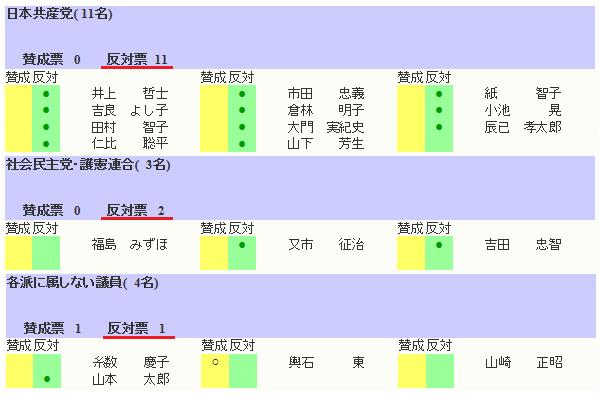 山本太郎(中核)反対w   RT @simalis1: 今日の参院本会議で可決・成立した「テロ資金提供処罰法改正案」に反対票を投じた議員14名 日本共産党11名、社民党2名、無所属1名  http://t.co/wRLCU91IHp  http://t.co/T6aEgZ8DcK