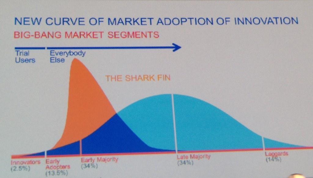Geen geleidelijke levenscyclus voor nieuwe producten meer, maar the Shark Fin #AIA14 Snel er in, maar ook snel eruit http://t.co/eoQ4dhkocI