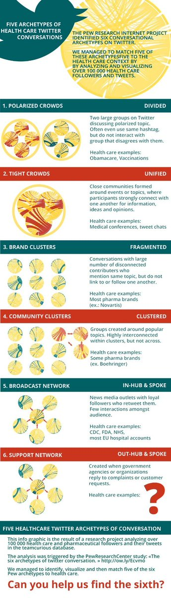 5 #healthcare twitter archetypes - can u help us find the 6th? #hcsmeu #hcsm http://t.co/Dy2Z8ZK7rj