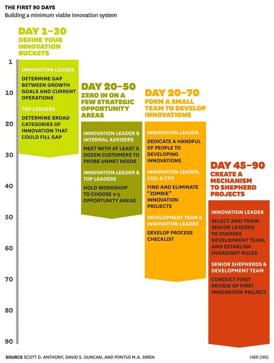 A blueprint for building a minimum viable innovation system and a blueprint for building a minimum viable innovation system and fast http malvernweather Choice Image