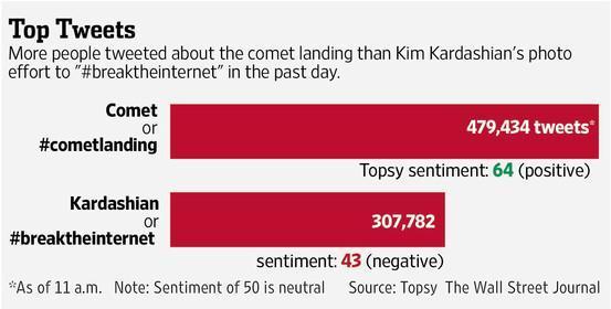 Good. MT @WSJ: Kim K. didn't #breaktheinternet. There were more tweets about the #cometlanding http://t.co/cy5Rfmrk2j http://t.co/9lMqr0QQf9