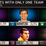 RT @NBATV: Tim Duncan is among the top 6 players of all-time to score the most points while staying with one franchise