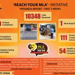 RT @mkstalin: 10348 calls, 98% issues solved in 3 weeks since 'ReachYourMLA' in Kolathur went live.Many tech initiatives to follow. http://…