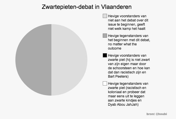Het komt, het komt: het zwartepieten-debat verdeelt nu ook al Vlaanderen. http://t.co/hGOlxsXw0L