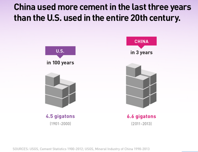 Prasanto K Roy (@prasanto): China's used more cement in 3 yrs than the USA in the entire 20th century http://t.co/KCdcJFQE4p http://t.co/eqDAiIsma2 HT @conradhackett