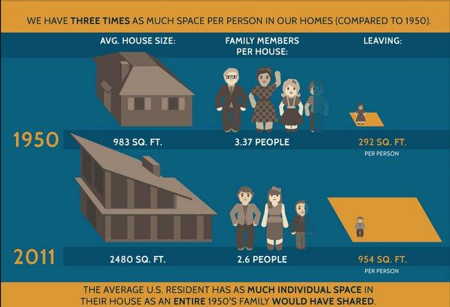 New homes give individuals as much space as a 1950s family shared http://t.co/u6ngwBcuLu @conradhackett @ChadMJackson http://t.co/2xTKqA05My