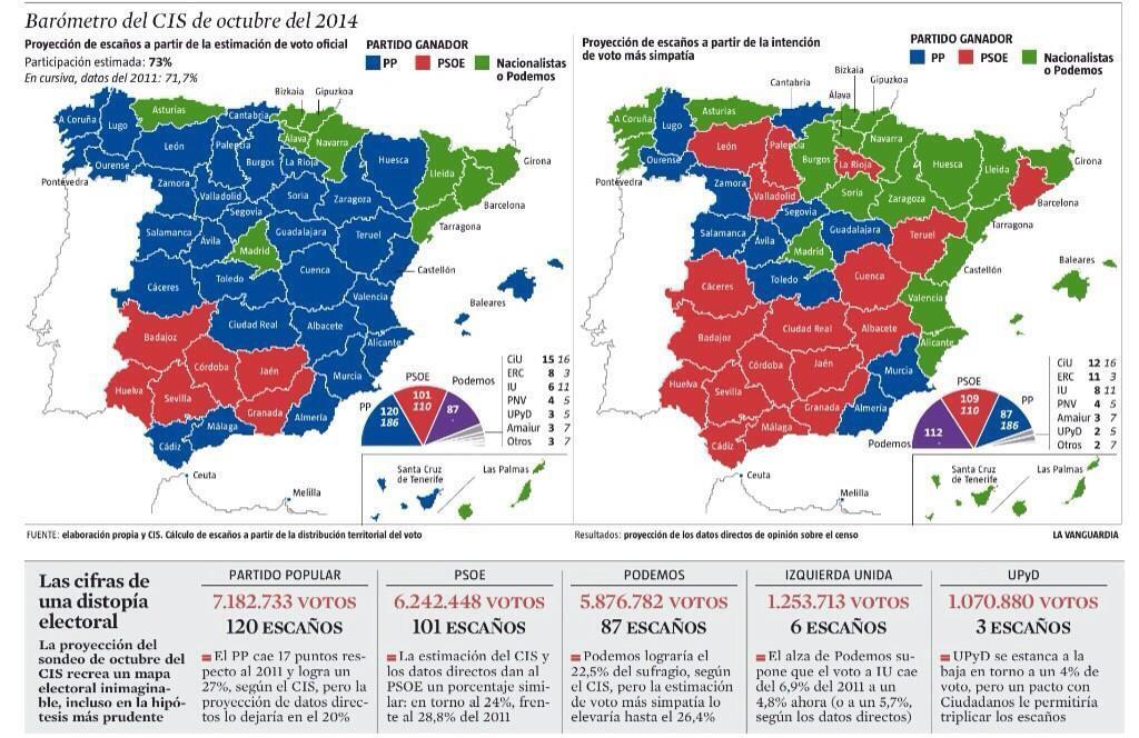 Proyección de La Vanguardia