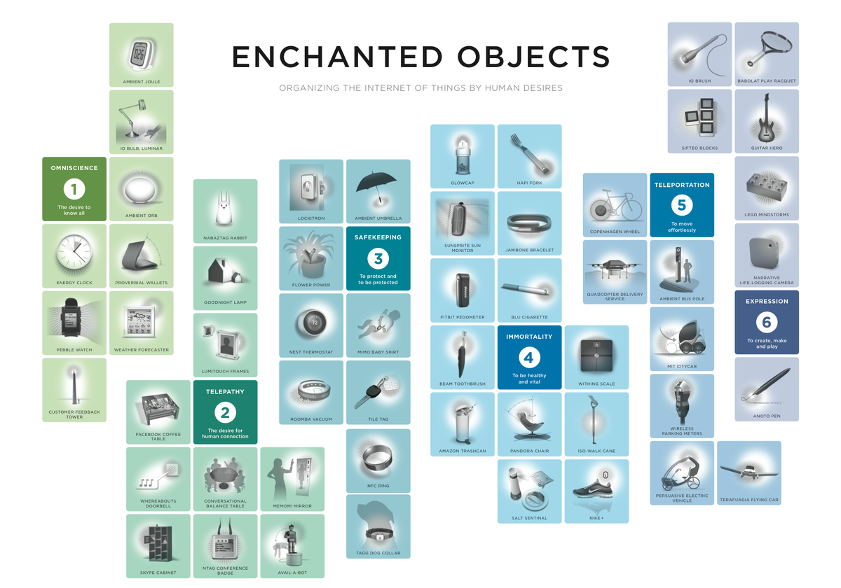 Loved hearing about @DavidRose's Periodic Table of Enchanted Objects at #pii2014. Here's a copy via @TEDxBeaconSt http://t.co/uGmyVoLaxf