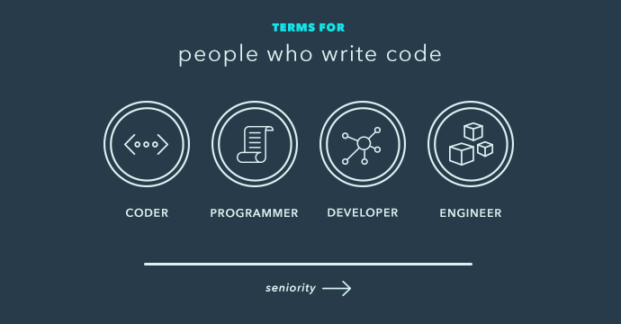 So... What's the difference between a developer and an engineer?  http://t.co/nPQr6Uy9Nt #tech #webdev http://t.co/0ham9Unwwp