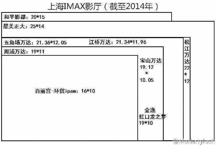 如图 RT @zhutiantian: IMAX到底上海哪家好呀? @cbvivi 老师有心得吗? http://t.co/2XkU6eeNnc