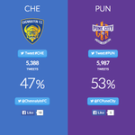 RT @ChennaiyinFC: RT We are behind, but we're known for last minute goals and last over 6s! Let's show the power of #CHE #Letsfootball