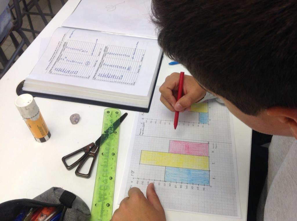 Les graphiques...pas si compliqué!! http://t.co/SZRo4fl6rs