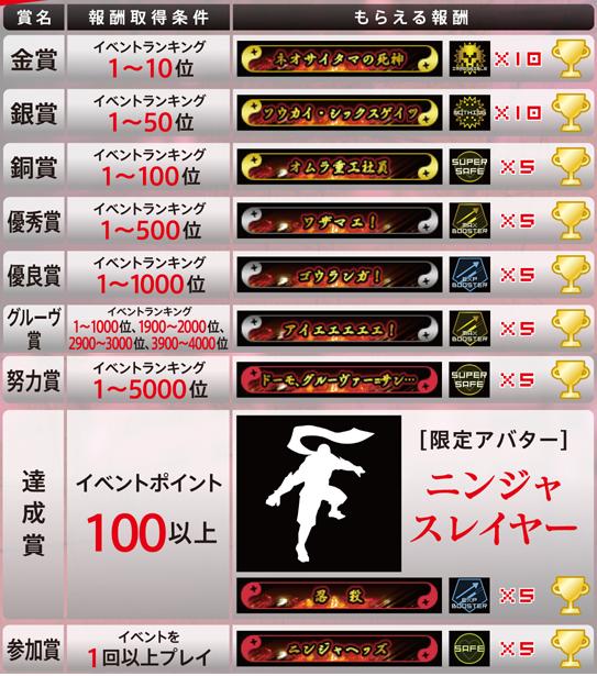 【AC】「グルーヴコースター EX」と「ニンジャスレイヤー」のコラボイベント詳細が決定!イベント結果に応じて様々な報酬が