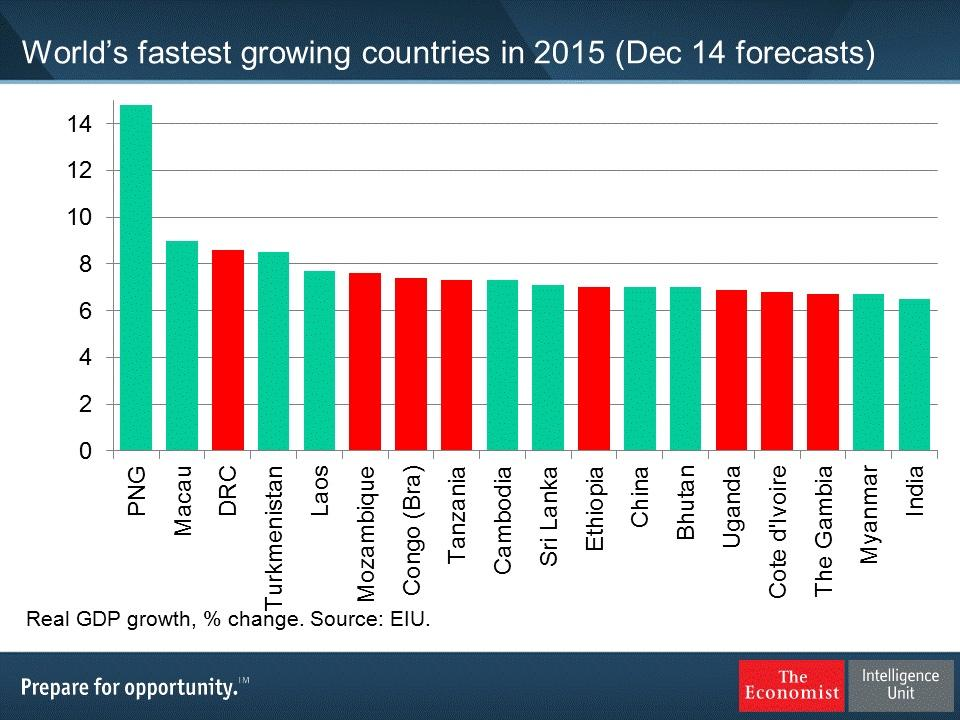 20 fastest growing countries in 2015. #PNG at the top; many in #Africa and two #BRICS -- #China & #India http://t.co/USsAT2uD6F