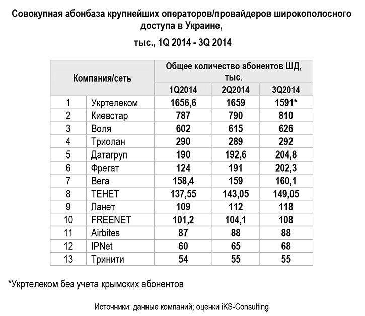 На 500 тыс выросла абонбаза украинских сотовых операторов в августе e-filmeorg