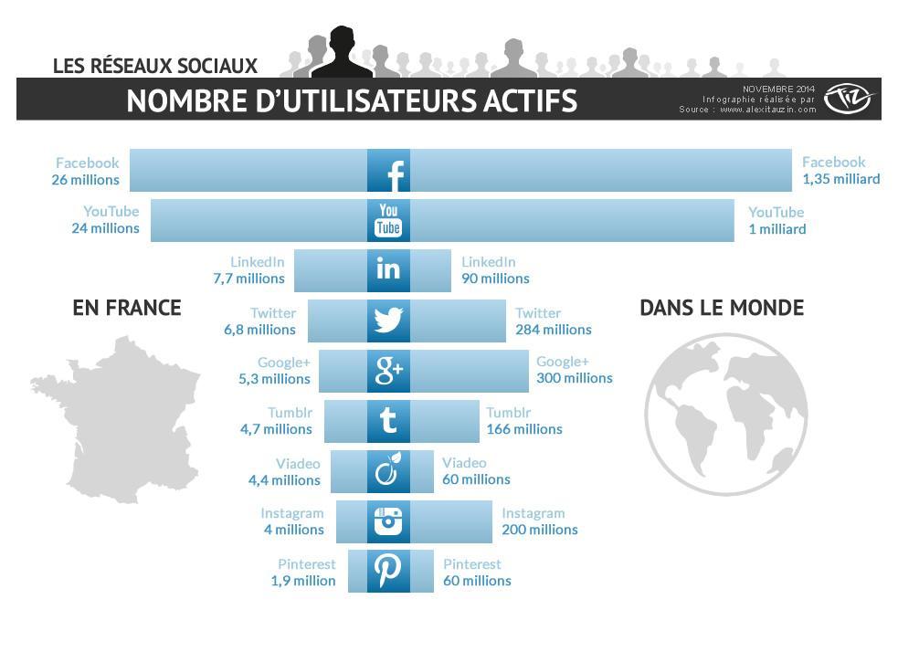 Combien d'utilisateurs actifs de Facebook, Twitter, Google+, LinkedIn, Viadeo, Tumblr, Pinterest en France ? http://t.co/TOCqleRPvC