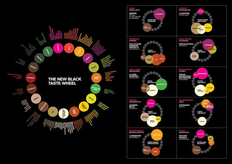 Rad tasting wheel by The New Black cafe in Singapore: http://t.co/BHj8WsQQ9V Via @sprudge ^HJ http://t.co/YO3Vuhg7B3