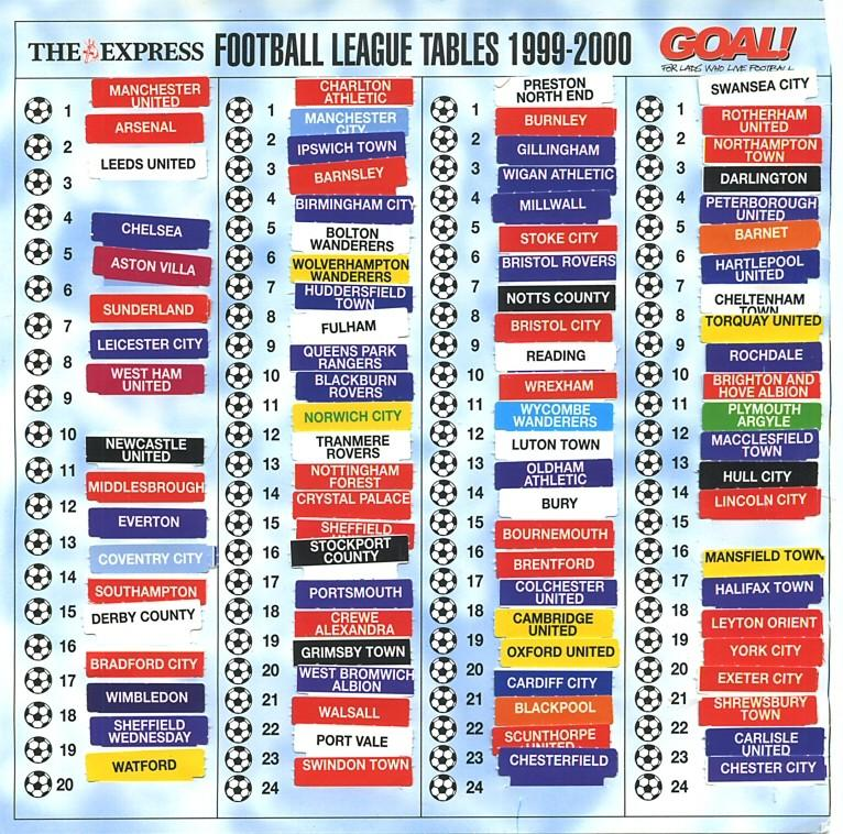 """""""@90sfootball: Retweet if you remember updating your league ladder after every game as a kid! http://t.co/z5sF3cVk23""""  Those we're the days"""