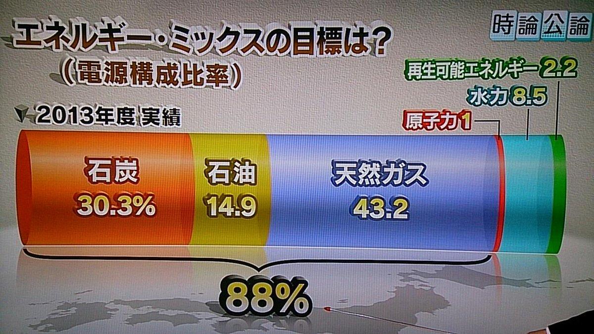 2014年は、原発が全国で一基も稼働していないので「原子力0%」です。  RT @CybershotTad: 2013年の実績。原発が無くても電気は足りるという分かりやすい図。(NHK) http://t.co/WYrtWWggVs #佐賀県知事選  @iwakamiyasumi
