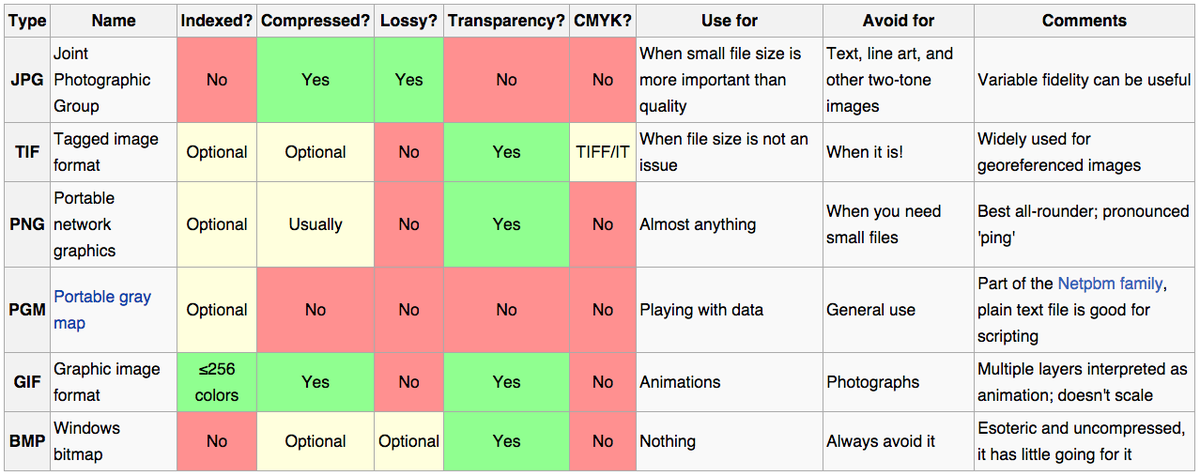 Choosing an image format for scientific images: http://t.co/FYydTfQdSp TL;DR: Choose PNG http://t.co/IPCUbv7kyR